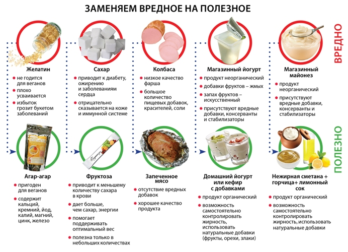 какие продукты исключить чтобы убрать живот
